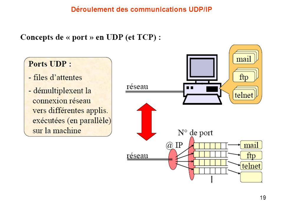 Déroulement des communications UDP/IP 19