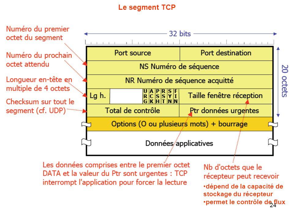 Le segment TCP dépend de la capacité de stockage du récepteur permet le contrôle de flux 24