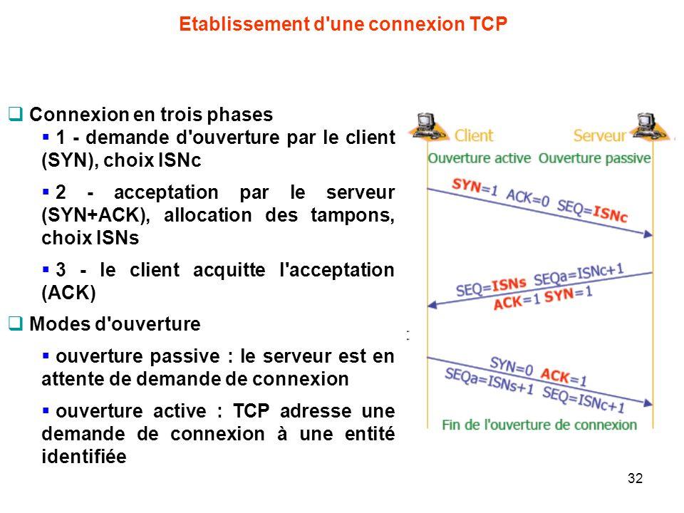 Etablissement d'une connexion TCP Connexion en trois phases 1 - demande d'ouverture par le client (SYN), choix ISNc 2 - acceptation par le serveur (SY