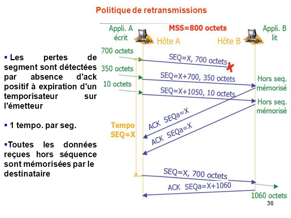 Politique de retransmissions Les pertes de segment sont détectées par absence d'ack positif à expiration d'un temporisateur sur l'émetteur 1 tempo. pa