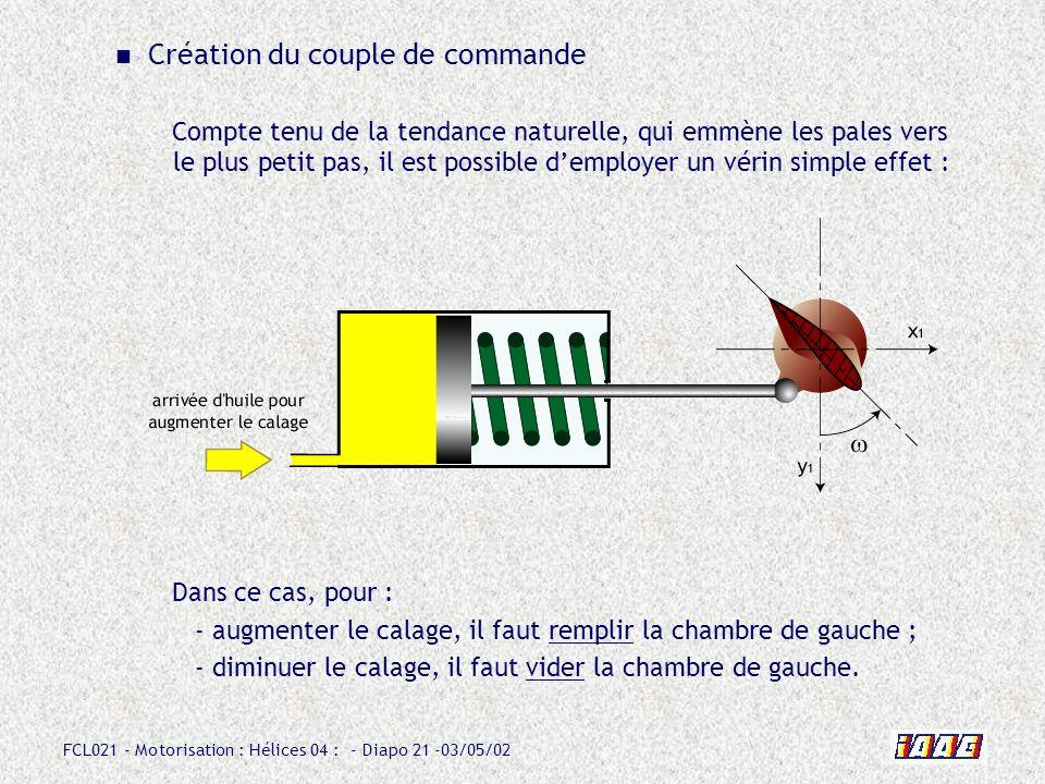 FCL021 - Motorisation : Hélices 04 : - Diapo 21 -03/05/02 Création du couple de commande Compte tenu de la tendance naturelle, qui emmène les pales vers le plus petit pas, il est possible demployer un vérin simple effet : Dans ce cas, pour : - augmenter le calage, il faut remplir la chambre de gauche ; - diminuer le calage, il faut vider la chambre de gauche.