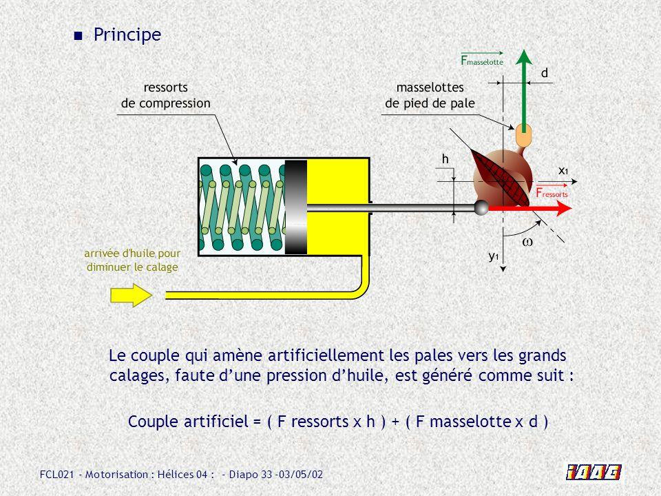 FCL021 - Motorisation : Hélices 04 : - Diapo 33 -03/05/02 Principe Couple artificiel = ( F ressorts x h ) + ( F masselotte x d ) Le couple qui amène artificiellement les pales vers les grands calages, faute dune pression dhuile, est généré comme suit :