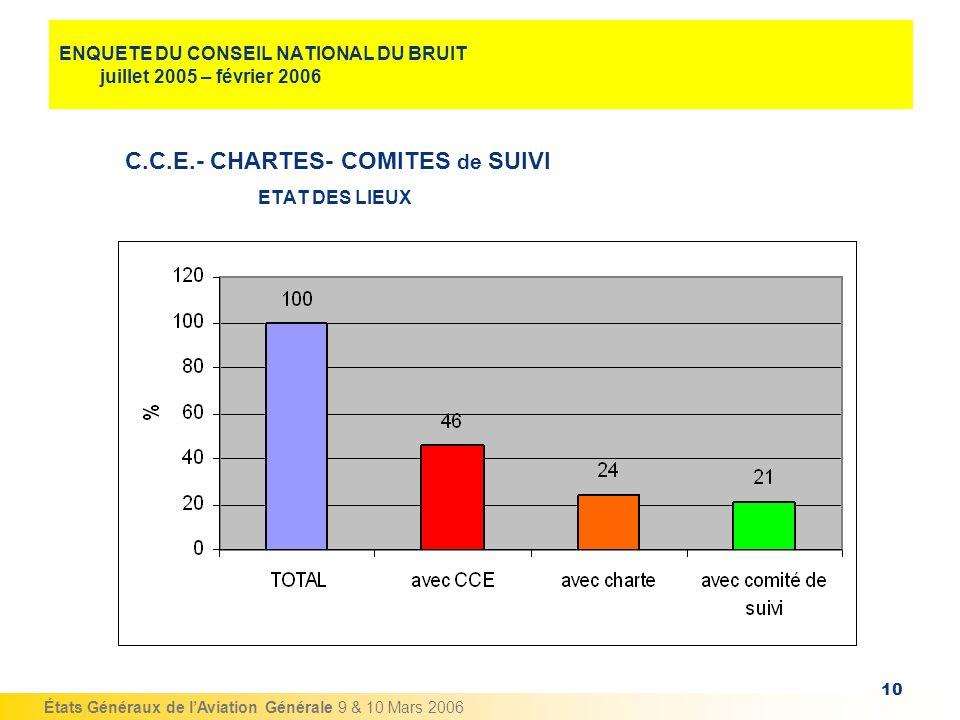 États Généraux de lAviation Générale 9 & 10 Mars 2006 10 ENQUETE DU CONSEIL NATIONAL DU BRUIT juillet 2005 – février 2006 C.C.E.- CHARTES- COMITES de