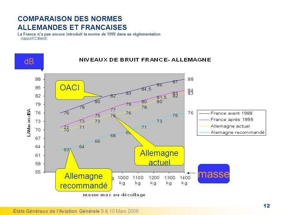 États Généraux de lAviation Générale 9 & 10 Mars 2006 12 COMPARAISON DES NORMES ALLEMANDES ET FRANCAISES La France na pas encore introduit la norme de