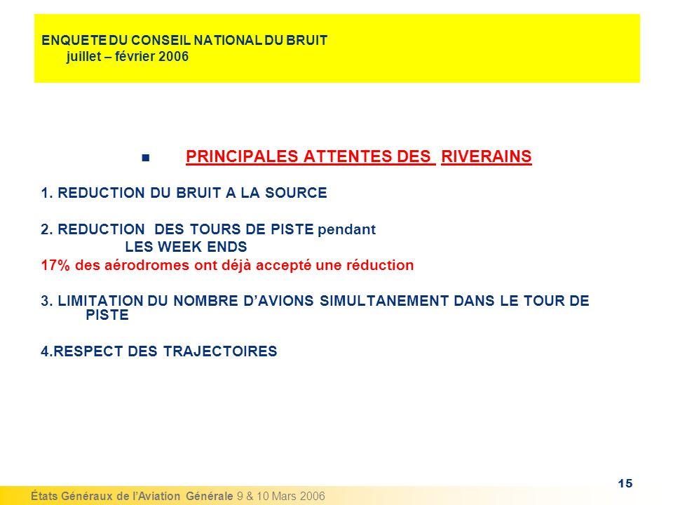 États Généraux de lAviation Générale 9 & 10 Mars 2006 15 ENQUETE DU CONSEIL NATIONAL DU BRUIT juillet – février 2006 PRINCIPALES ATTENTES DES RIVERAIN