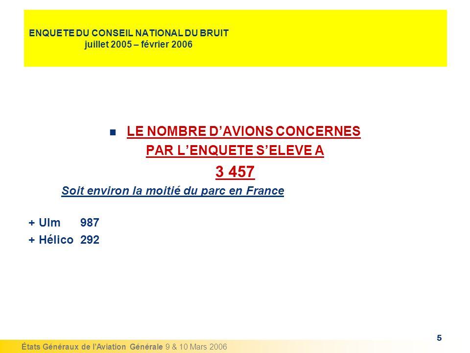 États Généraux de lAviation Générale 9 & 10 Mars 2006 6 ENQUETE DU CONSEIL NATIONAL DU BRUIT juillet 2005 – février 2006 AVIONS EQUIPES DE SILENCIEUX ( 13%)