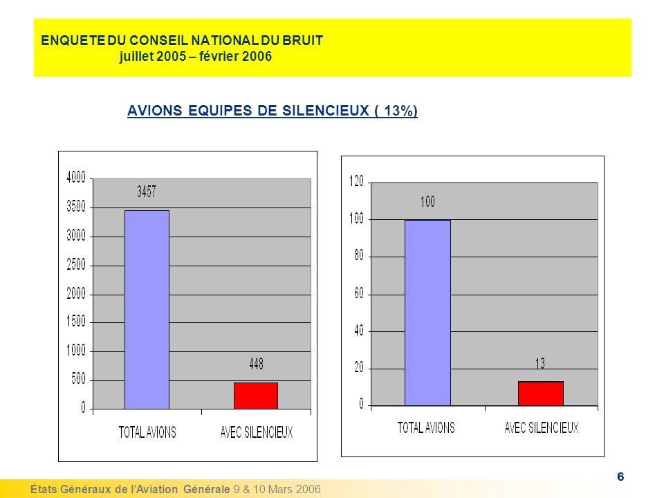 États Généraux de lAviation Générale 9 & 10 Mars 2006 6 ENQUETE DU CONSEIL NATIONAL DU BRUIT juillet 2005 – février 2006 AVIONS EQUIPES DE SILENCIEUX