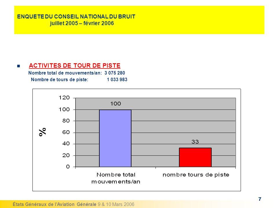 États Généraux de lAviation Générale 9 & 10 Mars 2006 7 ENQUETE DU CONSEIL NATIONAL DU BRUIT juillet 2005 – février 2006 ACTIVITES DE TOUR DE PISTE No