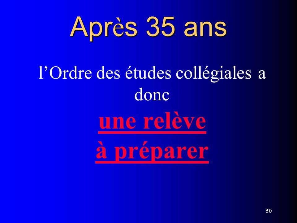 50 Apr è s 35 ans lOrdre des études collégiales a donc une relève à préparer