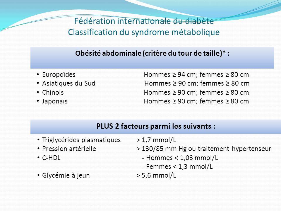 Obésité abdominale (critère du tour de taille)* : Europoïdes Asiatiques du Sud Chinois Japonais Hommes 94 cm; femmes 80 cm Hommes 90 cm; femmes 80 cm Hommes 90 cm; femmes 80 cm PLUS 2 facteurs parmi les suivants : Triglycérides plasmatiques Pression artérielle C-HDL Glycémie à jeun > 1,7 mmol/L > 130/85 mm Hg ou traitement hypertenseur - Hommes < 1,03 mmol/L - Femmes < 1,3 mmol/L > 5,6 mmol/L Fédération internationale du diabète Classification du syndrome métabolique