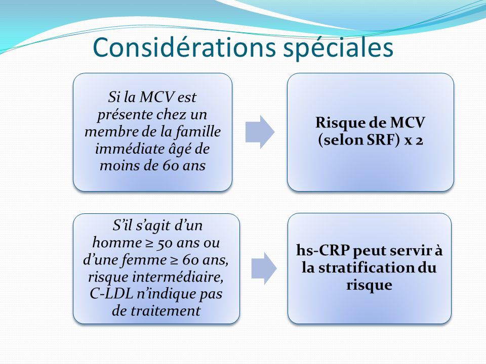 Considérations spéciales Si la MCV est présente chez un membre de la famille immédiate âgé de moins de 60 ans Risque de MCV (selon SRF) x 2 Sil sagit dun homme 50 ans ou dune femme 60 ans, risque intermédiaire, C-LDL nindique pas de traitement hs-CRP peut servir à la stratification du risque