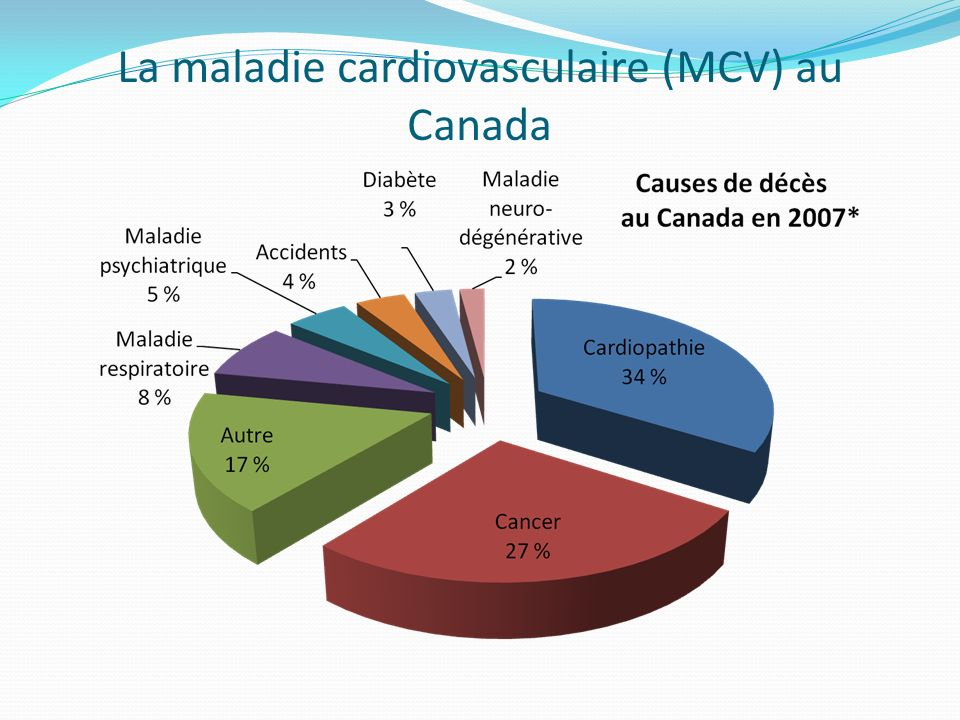 La maladie cardiovasculaire (MCV) au Canada