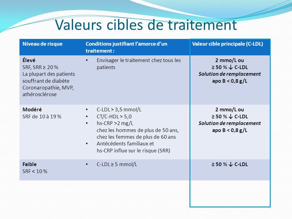 Valeurs cibles de traitement Niveau de risqueConditions justifiant lamorce dun traitement : Valeur cible principale (C-LDL) Élevé SRF, SRR 20 % La plu