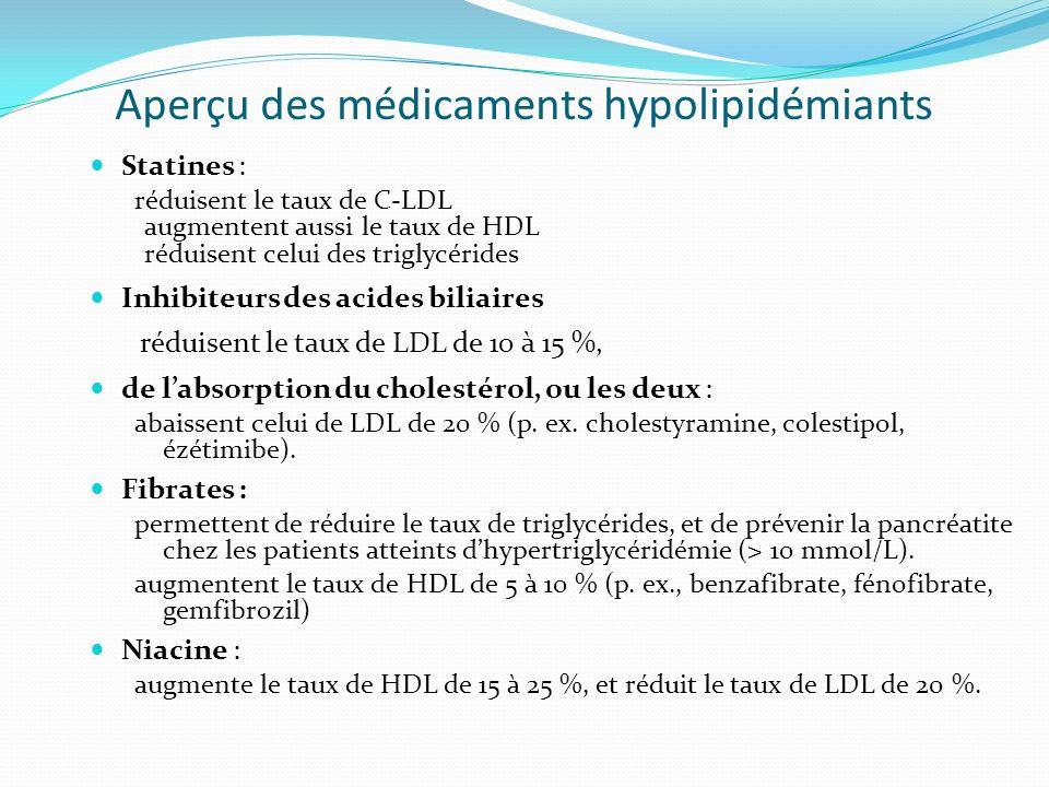 Aperçu des médicaments hypolipidémiants Statines : réduisent le taux de C-LDL augmentent aussi le taux de HDL réduisent celui des triglycérides Inhibi