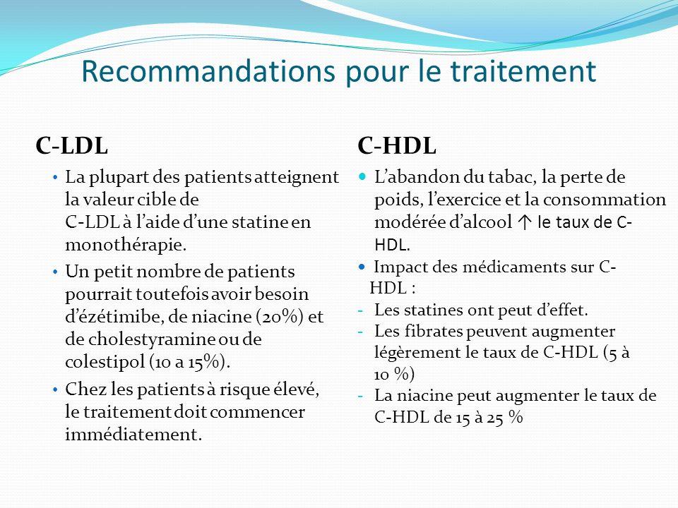 Recommandations pour le traitement C-LDL La plupart des patients atteignent la valeur cible de C-LDL à laide dune statine en monothérapie.