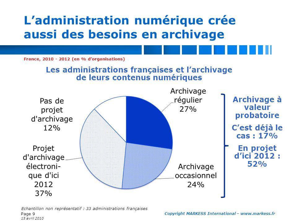 Page 9 15 avril 2010 Copyright MARKESS International – www.markess.fr Ladministration numérique crée aussi des besoins en archivage France, 2010 - 201