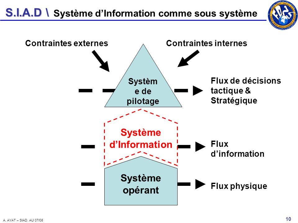 S.I.A.D \ 10 A. AYAT – SIAD. AU 07/08 Système dInformation comme sous système Systèm e de pilotage Système opérant Système dInformation Flux physique