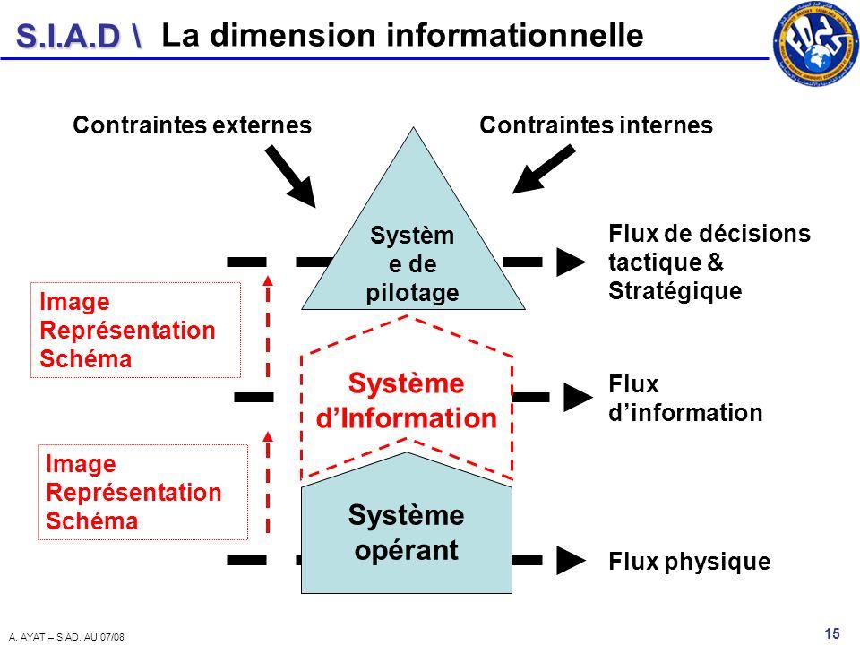 S.I.A.D \ 15 A. AYAT – SIAD. AU 07/08 Systèm e de pilotage Système opérant Système dInformation Flux physique Flux dinformation Flux de décisions tact