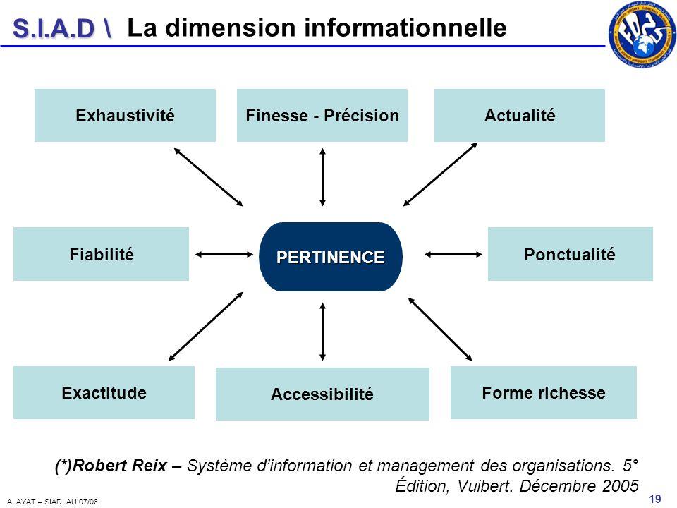 S.I.A.D \ 19 A. AYAT – SIAD. AU 07/08 La dimension informationnelle PERTINENCE ActualitéExhaustivitéFinesse - Précision Ponctualité Forme richesse Acc