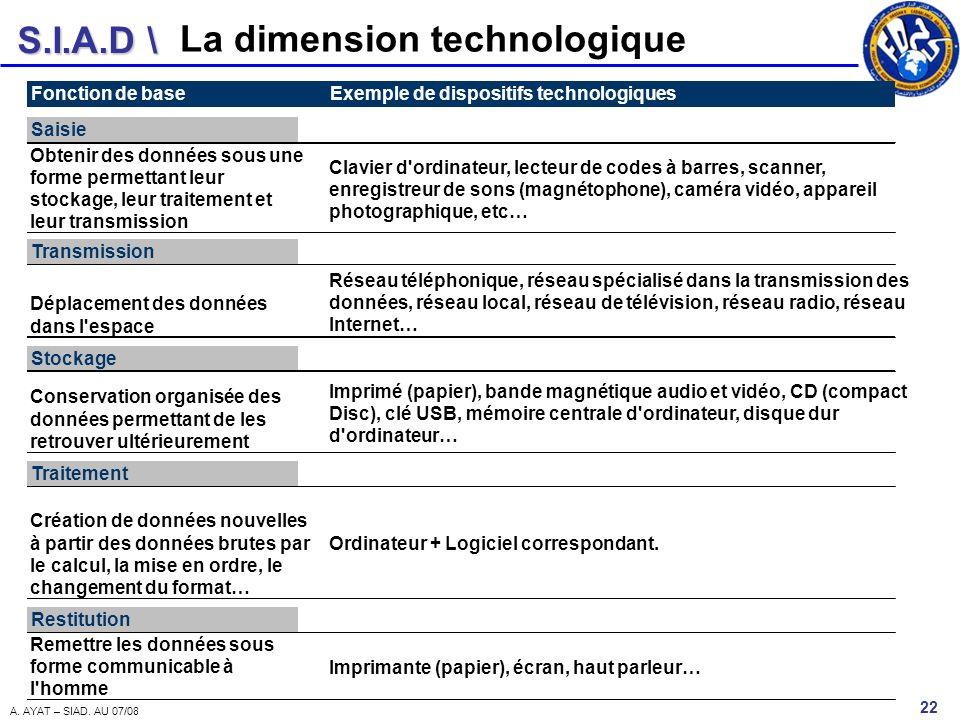 S.I.A.D \ 22 A. AYAT – SIAD. AU 07/08 La dimension technologique Fonction de baseExemple de dispositifs technologiques Saisie Obtenir des données sous