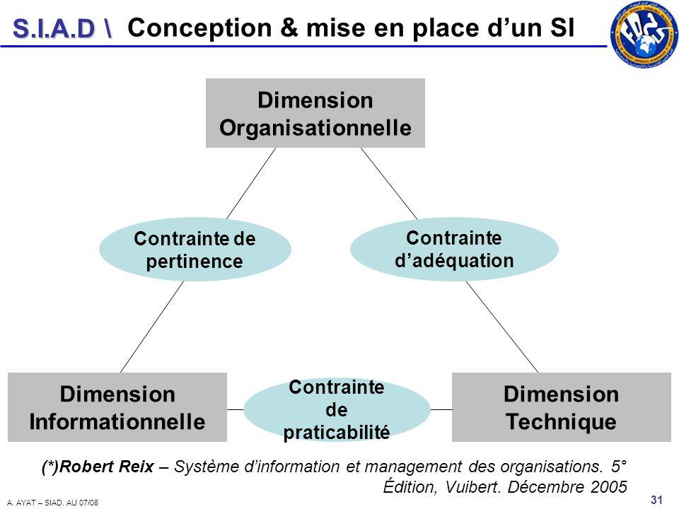 S.I.A.D \ 31 A. AYAT – SIAD. AU 07/08 Dimension Organisationnelle Dimension Informationnelle Dimension Technique Contrainte dadéquation Contrainte de