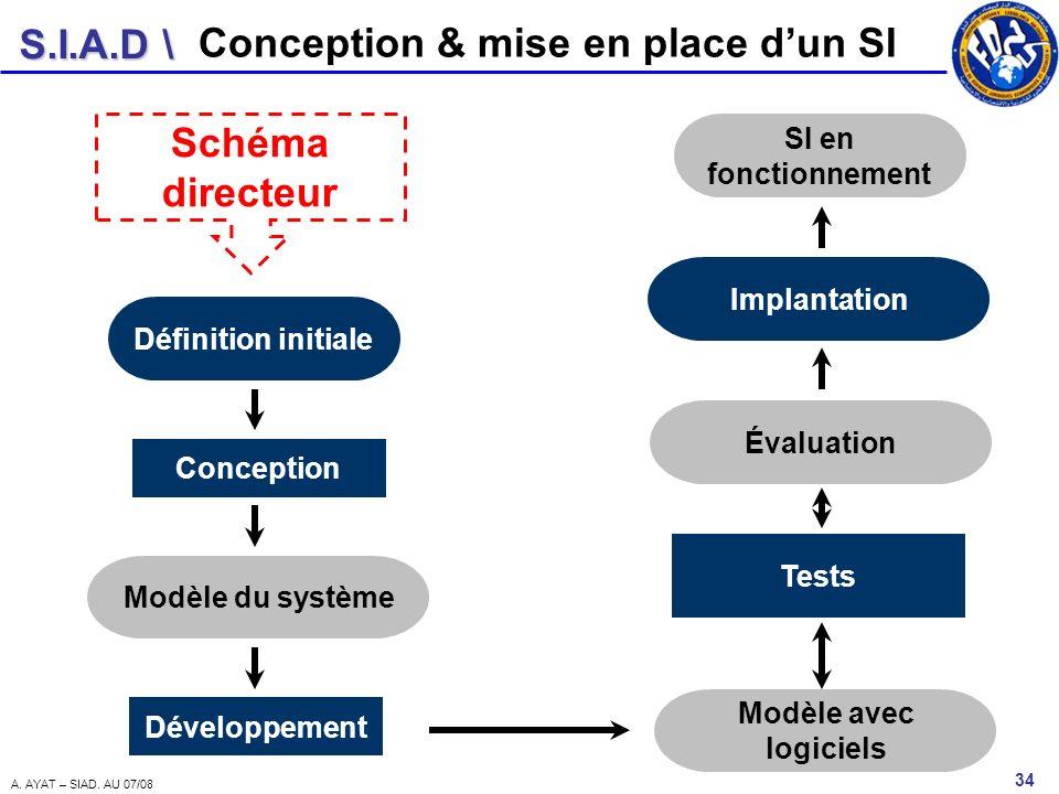 S.I.A.D \ 34 A. AYAT – SIAD. AU 07/08 Conception & mise en place dun SI Définition initiale Conception Modèle du système Développement Modèle avec log