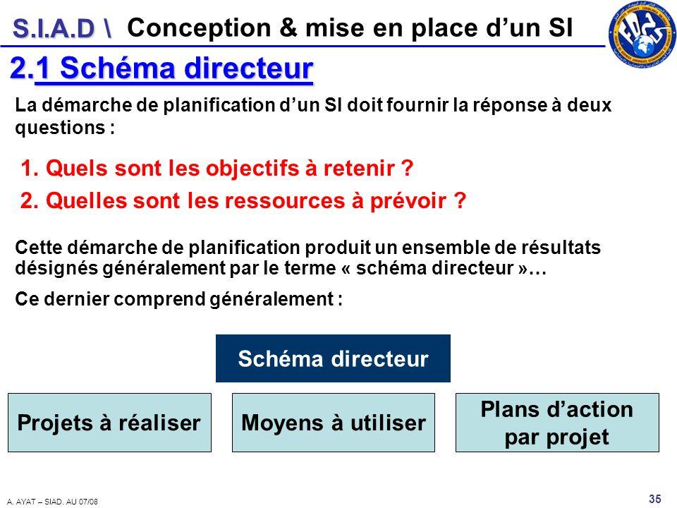 S.I.A.D \ 35 A. AYAT – SIAD. AU 07/08 Conception & mise en place dun SI 2.1 Schéma directeur La démarche de planification dun SI doit fournir la répon