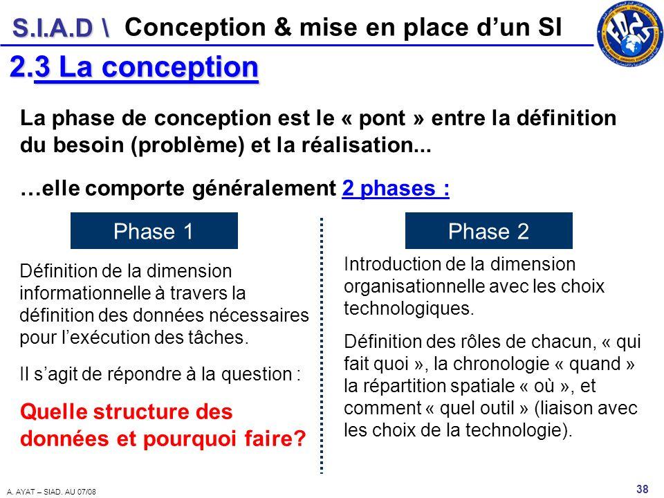 S.I.A.D \ 38 A. AYAT – SIAD. AU 07/08 Conception & mise en place dun SI 2.3 La conception La phase de conception est le « pont » entre la définition d