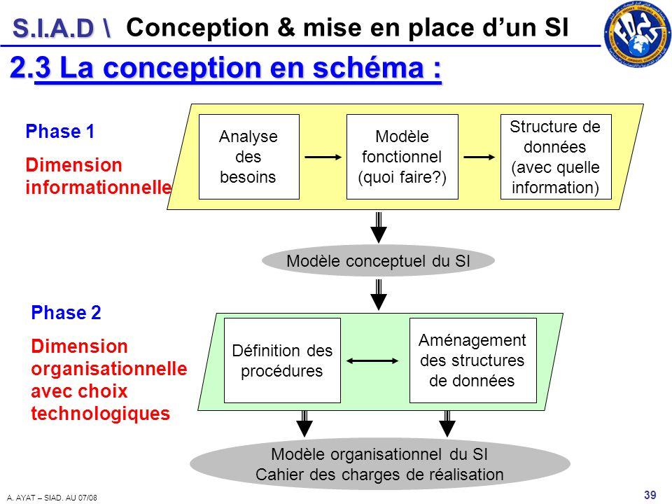 S.I.A.D \ 39 A. AYAT – SIAD. AU 07/08 Conception & mise en place dun SI 2.3 La conception en schéma : Définition des procédures Aménagement des struct