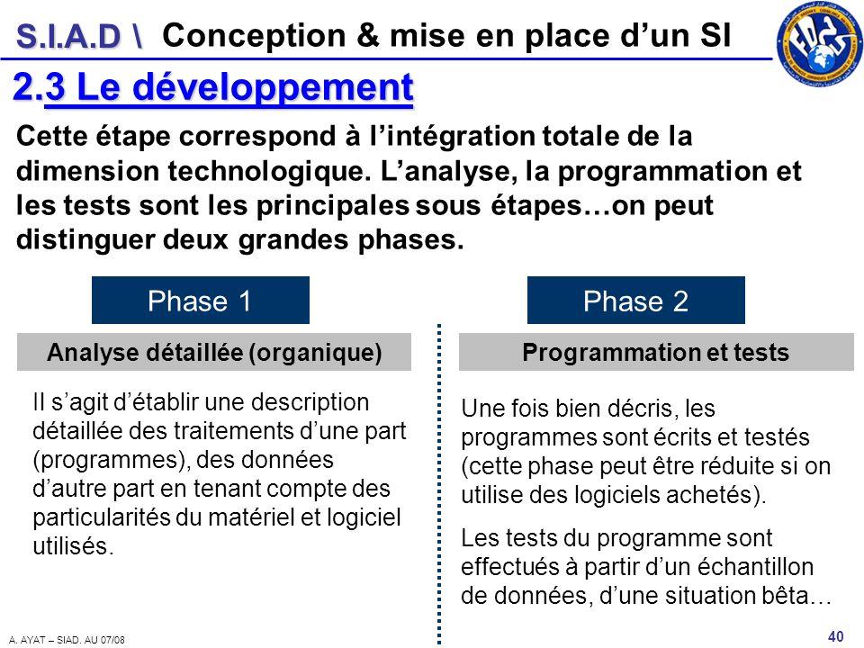 S.I.A.D \ 40 A. AYAT – SIAD. AU 07/08 Conception & mise en place dun SI 2.3 Le développement Cette étape correspond à lintégration totale de la dimens