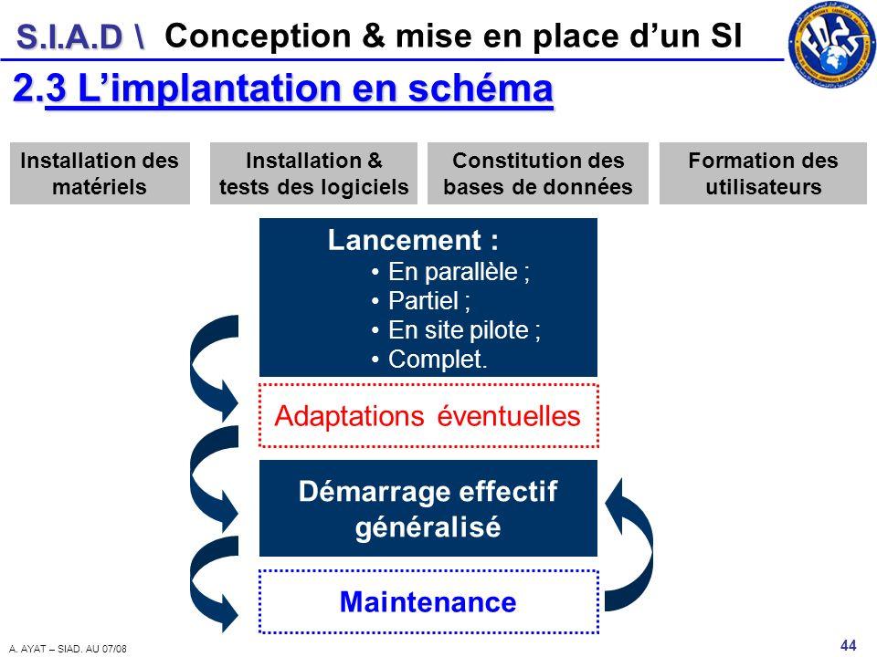 S.I.A.D \ 44 A. AYAT – SIAD. AU 07/08 Conception & mise en place dun SI 2.3 Limplantation en schéma Installation des matériels Installation & tests de