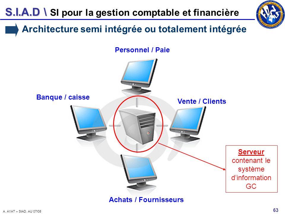 S.I.A.D \ 63 A. AYAT – SIAD. AU 07/08 SI pour la gestion comptable et financière Architecture semi intégrée ou totalement intégrée Banque / caisse Per