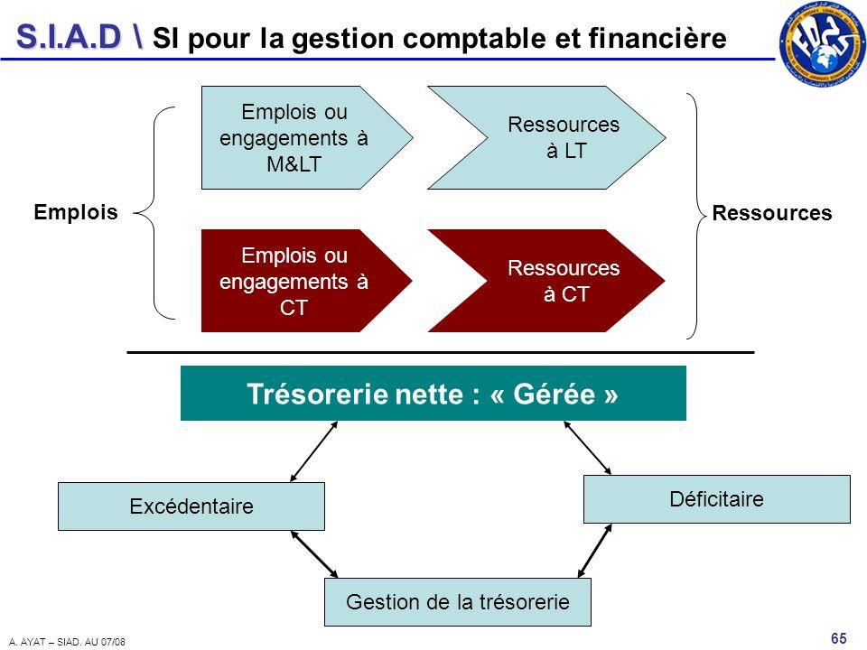 S.I.A.D \ 65 A. AYAT – SIAD. AU 07/08 SI pour la gestion comptable et financière Emplois ou engagements à M&LT Ressources à LT Emplois ou engagements