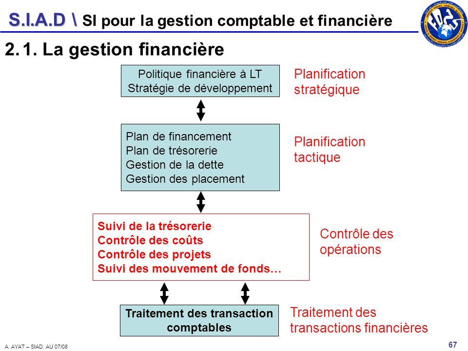 S.I.A.D \ 67 A. AYAT – SIAD. AU 07/08 SI pour la gestion comptable et financière 2.1. La gestion financière Politique financière à LT Stratégie de dév