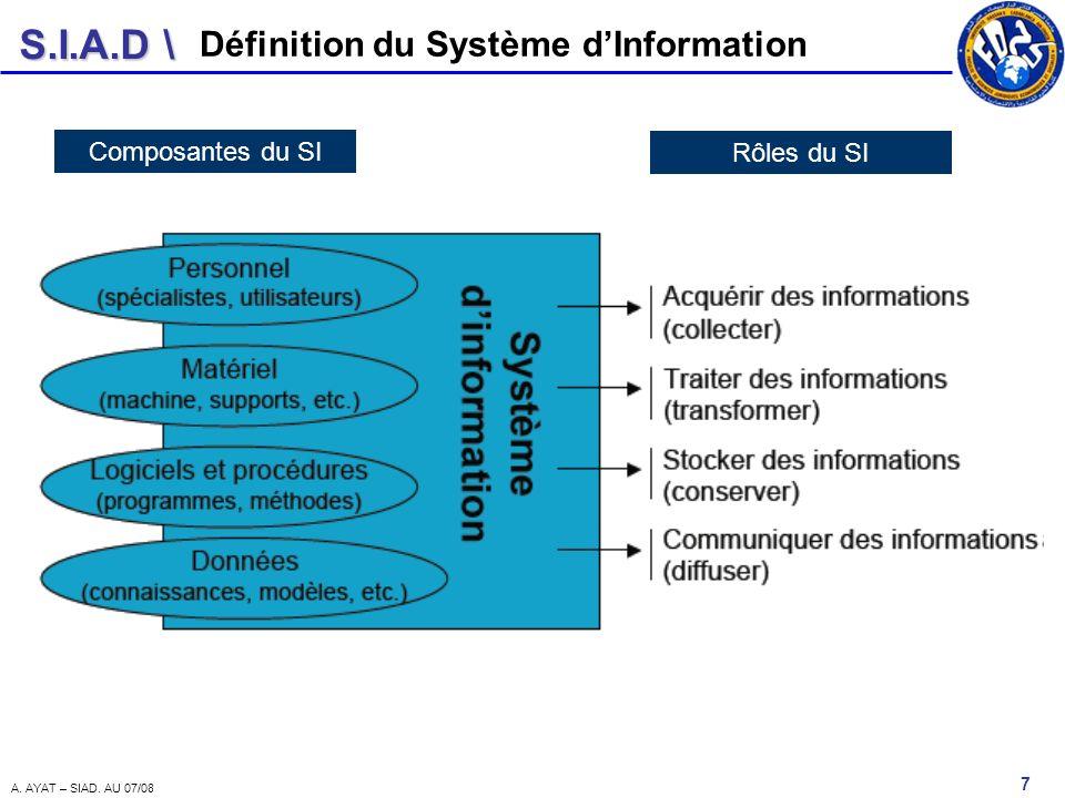 S.I.A.D \ 7 A. AYAT – SIAD. AU 07/08 Définition du Système dInformation Composantes du SI Rôles du SI