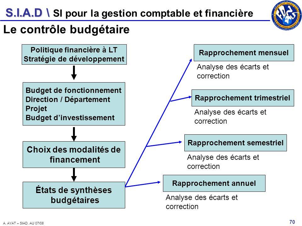 S.I.A.D \ 70 A. AYAT – SIAD. AU 07/08 SI pour la gestion comptable et financière Le contrôle budgétaire Politique financière à LT Stratégie de dévelop
