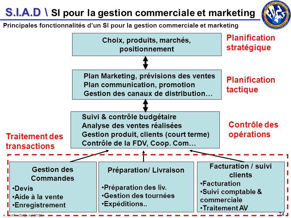 S.I.A.D \ 74 A. AYAT – SIAD. AU 07/08 Principales fonctionnalités dun SI pour la gestion commerciale et marketing SI pour la gestion commerciale et ma