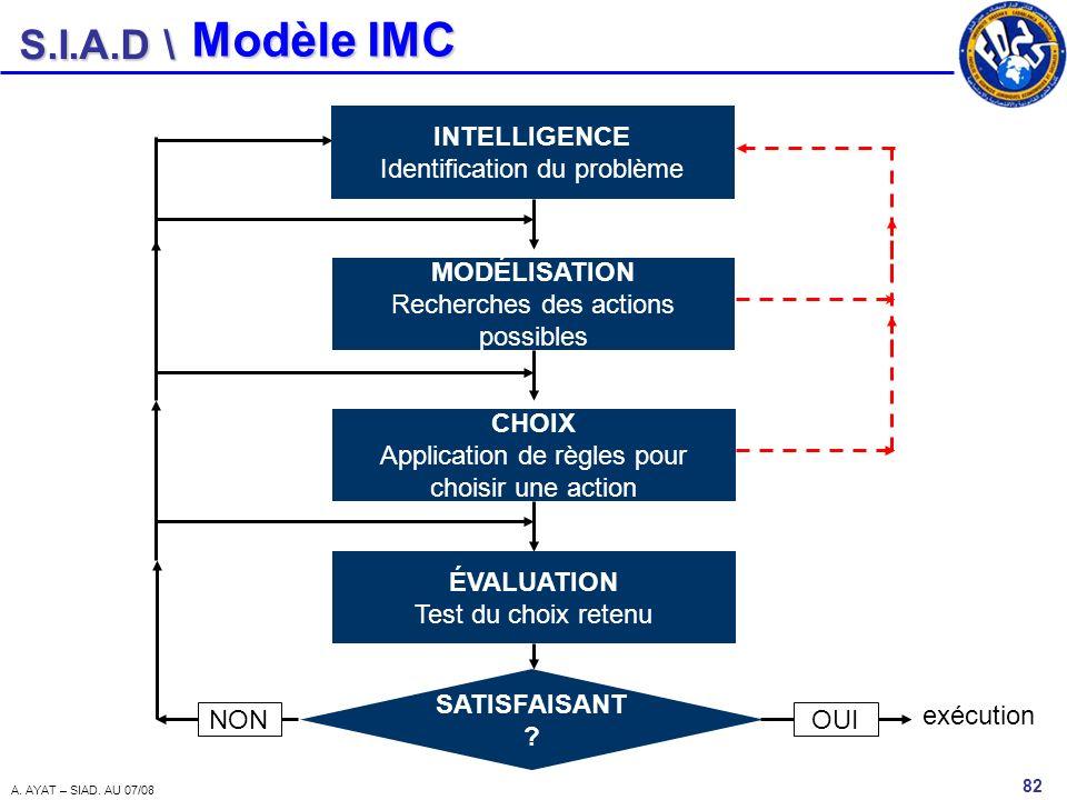 S.I.A.D \ 82 A. AYAT – SIAD. AU 07/08 Modèle IMC INTELLIGENCE Identification du problème MODÉLISATION Recherches des actions possibles CHOIX Applicati