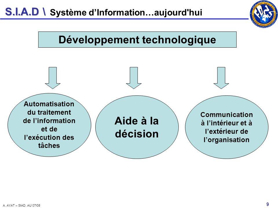 S.I.A.D \ 9 A. AYAT – SIAD. AU 07/08 Système dInformation…aujourd'hui Développement technologique Automatisation du traitement de linformation et de l