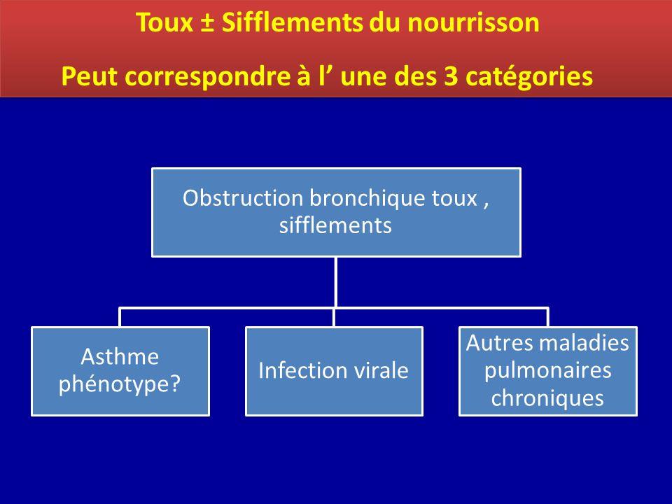 Toux ± Sifflements du nourrisson Peut correspondre à l une des 3 catégories Toux ± Sifflements du nourrisson Peut correspondre à l une des 3 catégorie