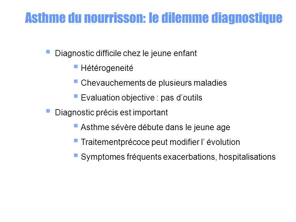 Sagit il .1. dun Siffleur transitoire. 2. dun siffleur persistant .