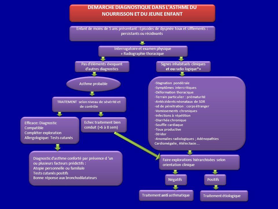Asthme probable TRAITEMENT selon niveau de sévérité et de contrôle Efficace: Diagnostic Compatible Compléter exploration Allergologique: Tests cutanés
