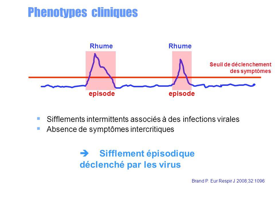 Phenotypes cliniques Rhume Sifflements intermittents associés à des infections virales Absence de symptômes intercritiques Seuil de déclenchement des