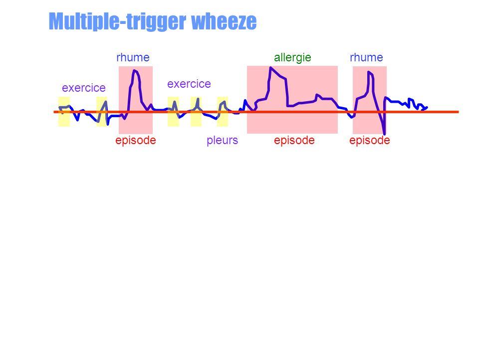 rhume episode allergie episode rhume episode exercice Multiple-trigger wheeze pleurs