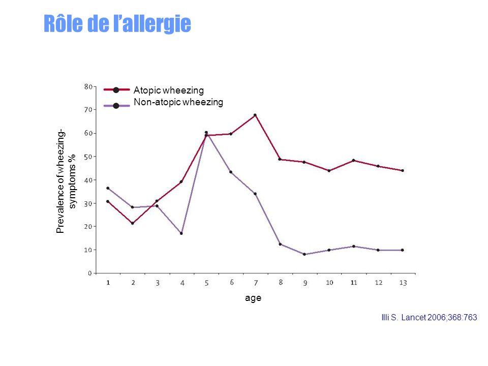 Illi S. Lancet 2006;368:763 Atopic wheezing Non-atopic wheezing Prevalence of wheezing- symptoms % age Rôle de lallergie
