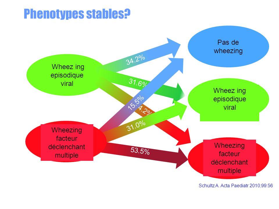 Schultz A. Acta Paediatr 2010;99:56 Phenotypes stables? Wheez ing episodique viral Pas de wheezing Wheez ing episodique viral Wheezing facteur déclenc