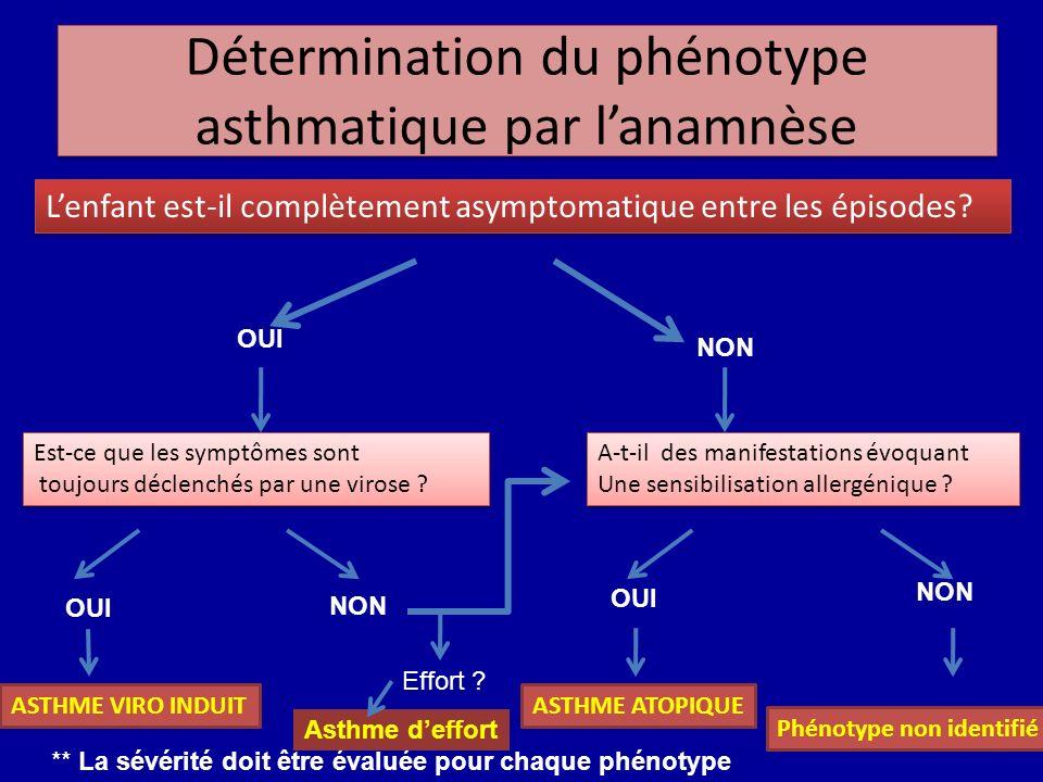 Détermination du phénotype asthmatique par lanamnèse Lenfant est-il complètement asymptomatique entre les épisodes? OUI NON Est-ce que les symptômes s