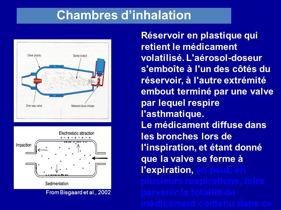 Chambres dinhalation From Bisgaard et al., 2002 Réservoir en plastique qui retient le médicament volatilisé. L'aérosol-doseur s'emboîte à l'un des côt