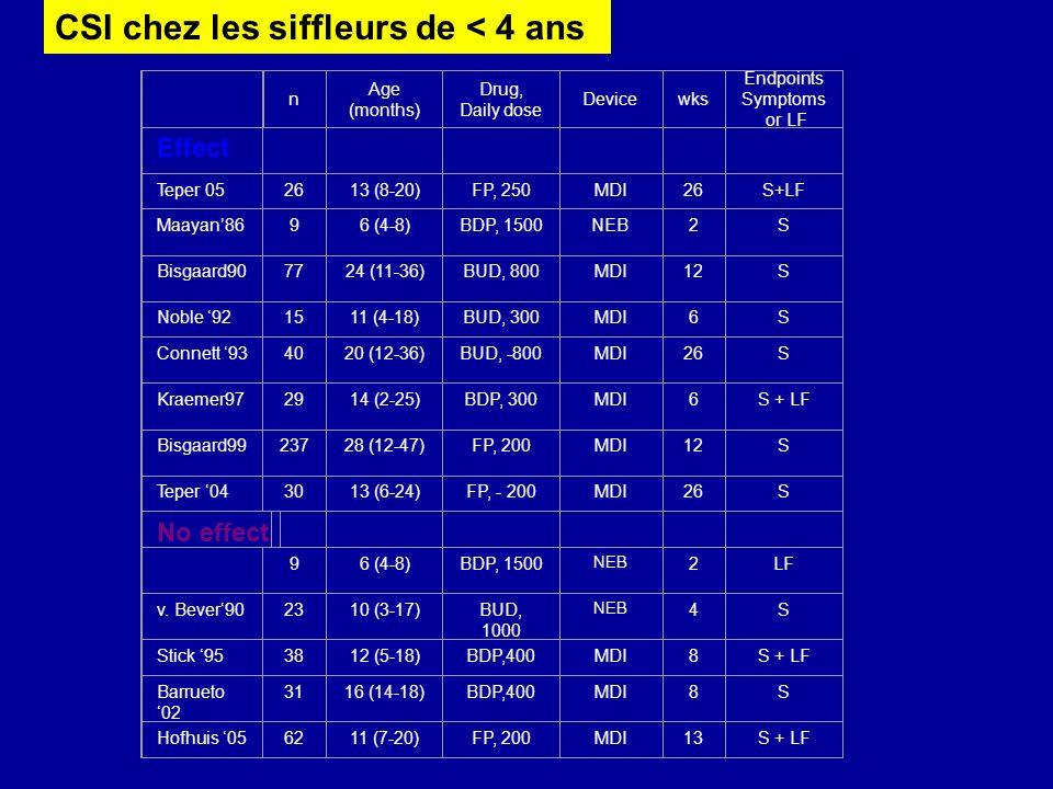 CSI chez les siffleurs de < 4 ans n Age (months) Drug, Daily dose Devicewks Endpoints Symptoms or LF Effect Teper 052613 (8-20)FP, 250MDI26S+LF Maayan