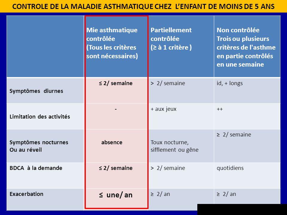 Mie asthmatique contrôlée (Tous les critères sont nécessaires) Partiellement contrôlée ( à 1 critère ) Non contrôlée Trois ou plusieurs critères de l'